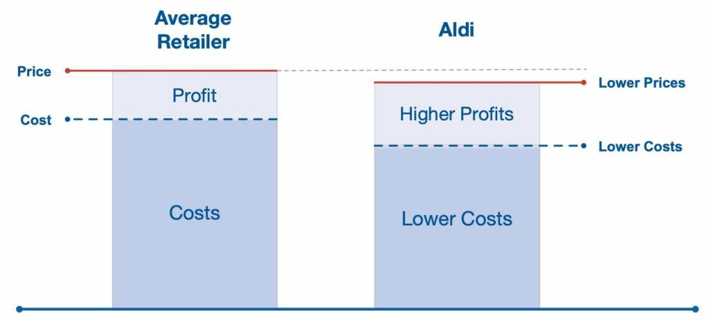 Aldo's price leadership strategy.