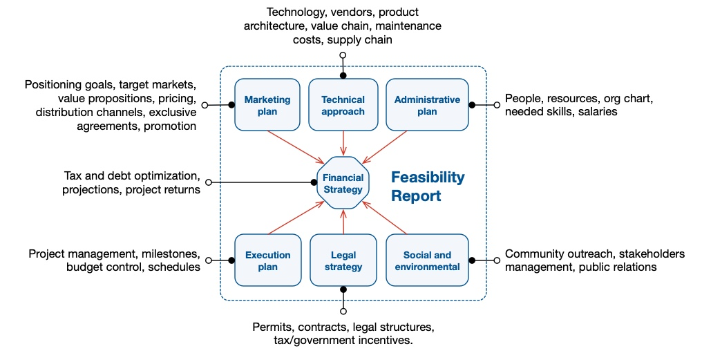 Seven parts of a feasibility study