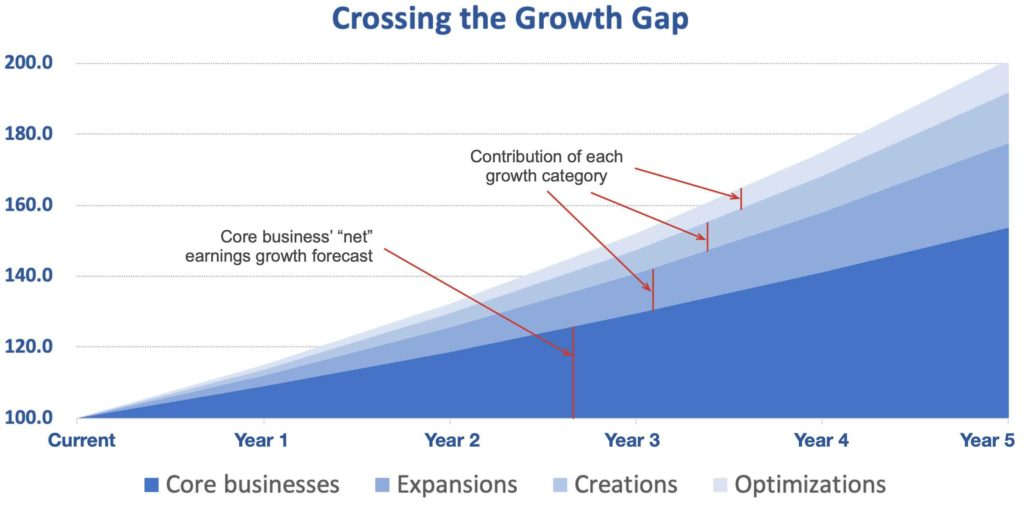 Visualizing your growth strategy