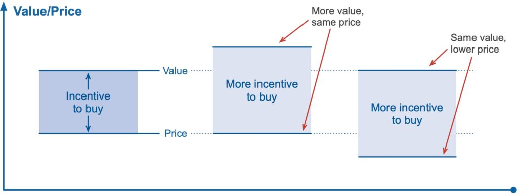 How customer's incentive to buy changes with price