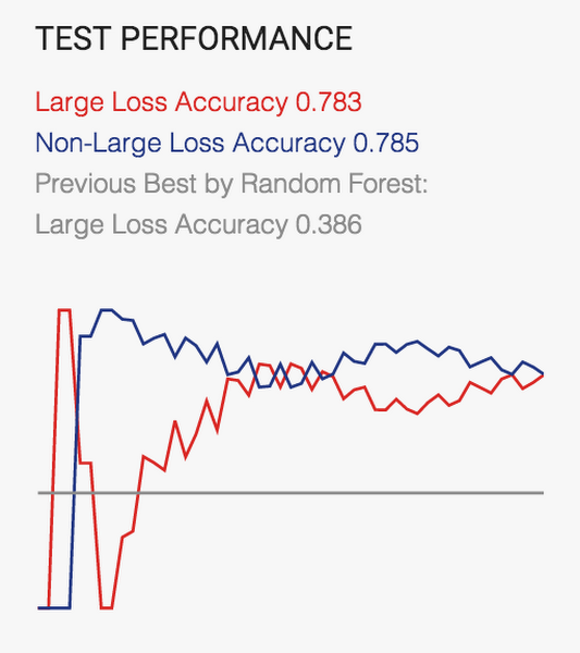 Performance results of tensorflow algorithm implementation. Part of AXA innovation strategy.