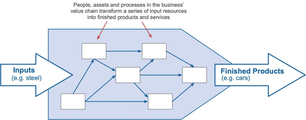 How a value chain transforms inputs into outputs